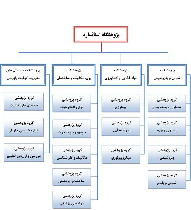 ساختار پژوهشکده ها و گروه های پژوهشی پژوهشگاه استاندارد